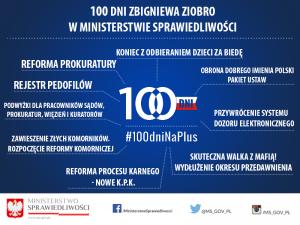 100dni info 2